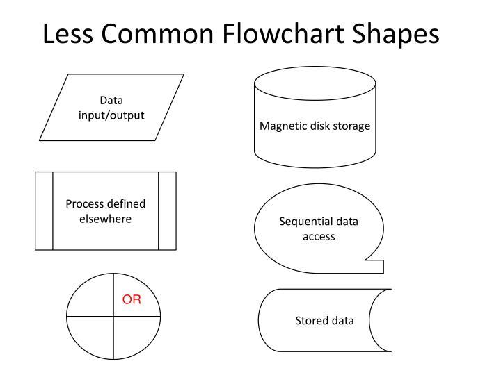 Less Common Flowchart Shapes