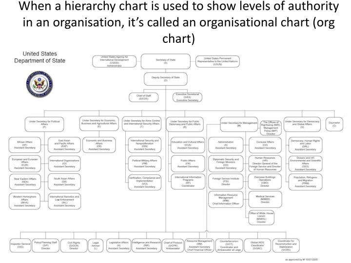 When a hierarchy chart is used to show levels of authority in an organisation, it's called an organisational chart (org chart)