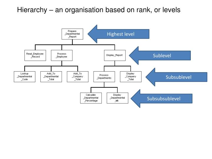 Hierarchy – an organisation based on rank, or levels