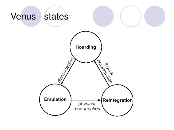 Venus - states