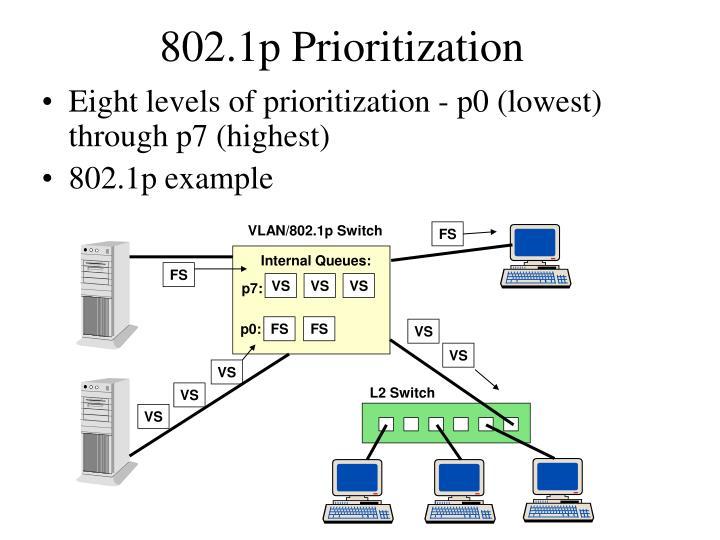 VLAN/802.1p Switch