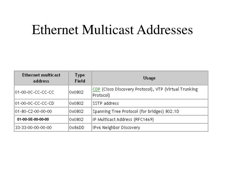 Ethernet Multicast Addresses
