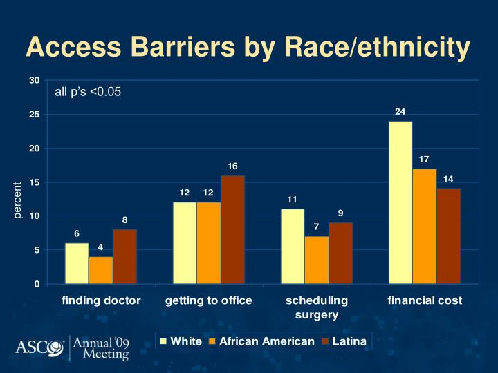 Access Barriers by Race/ethnicity