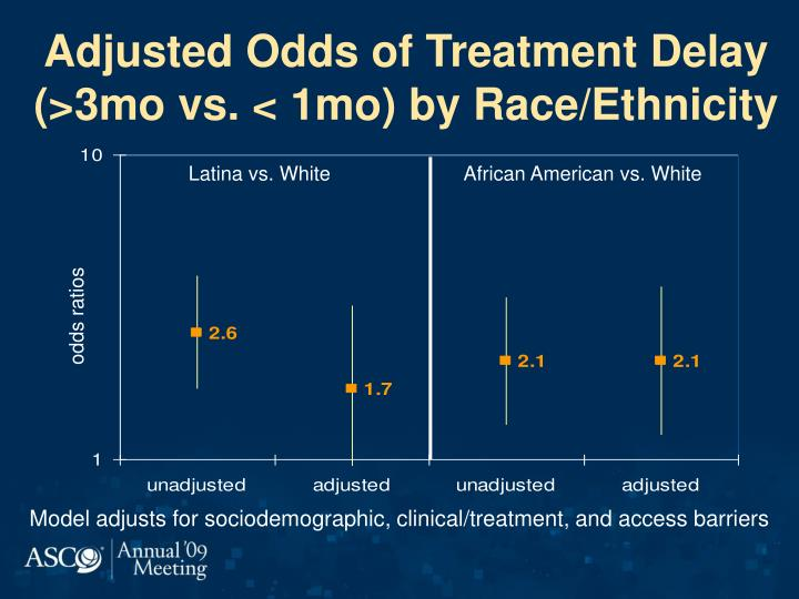 Adjusted Odds of Treatment Delay (>3mo vs. < 1mo) by Race/Ethnicity