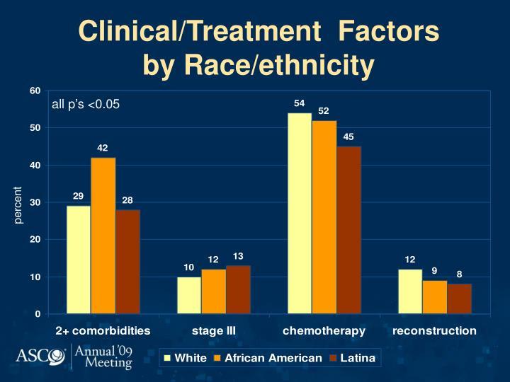Clinical/Treatment  Factors