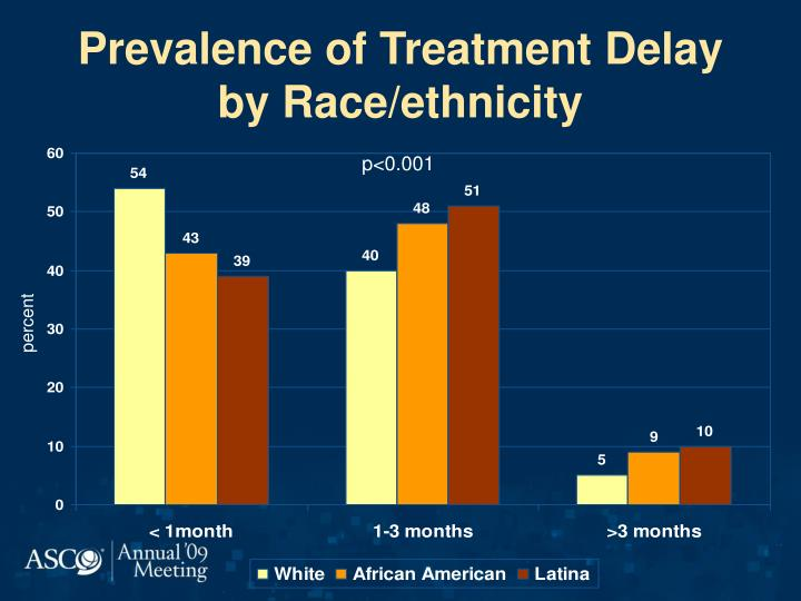 Prevalence of Treatment Delay