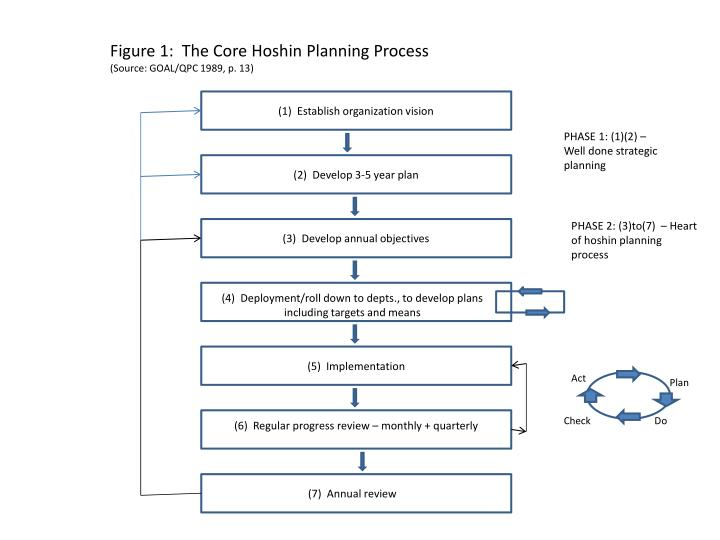 Figure 1:  The Core Hoshin Planning Process