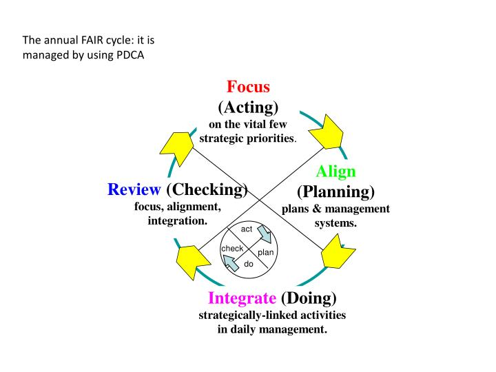The annual FAIR cycle: it is  managed by using PDCA