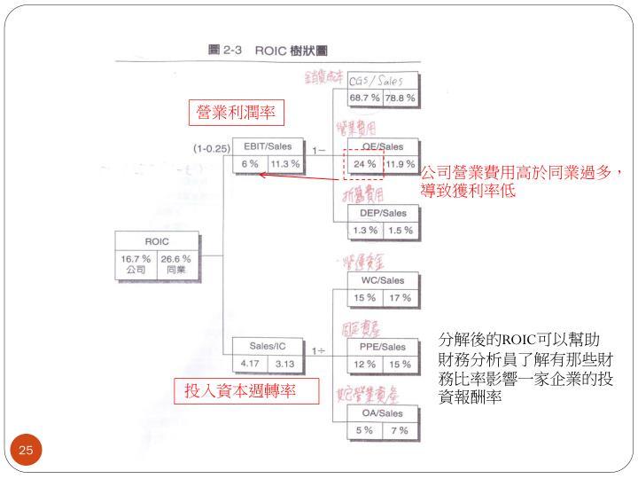 營業利潤率