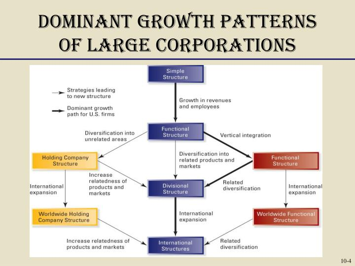 Dominant Growth Patterns