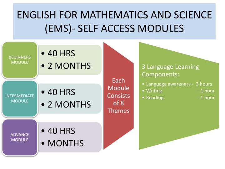 ENGLISH FOR MATHEMATICS AND SCIENCE (EMS)- SELF ACCESS MODULES