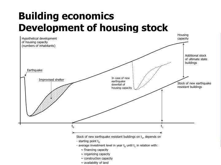 Building economics