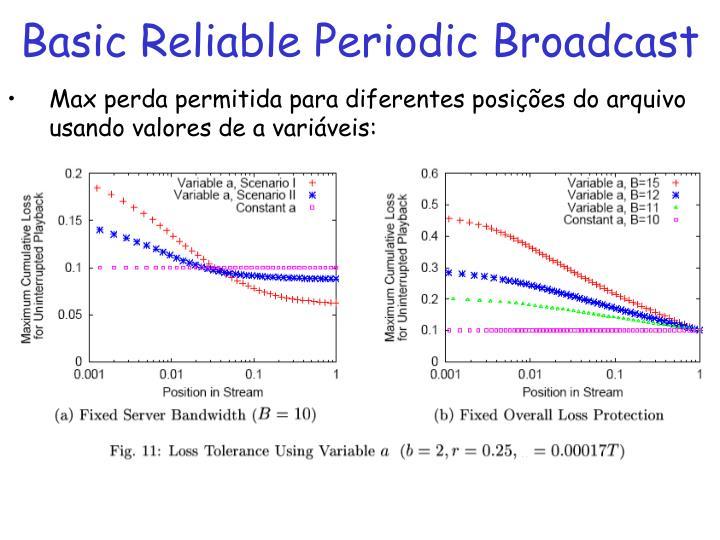 Basic Reliable Periodic Broadcast