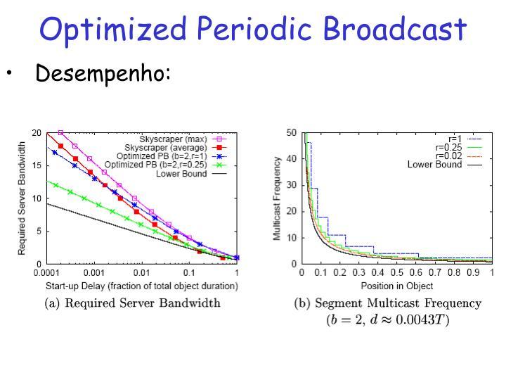 Optimized Periodic Broadcast