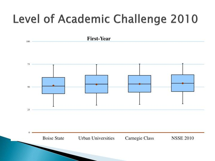 Level of Academic Challenge 2010