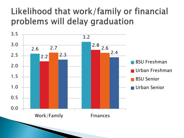 Likelihood that work/family or financial problems will delay graduation