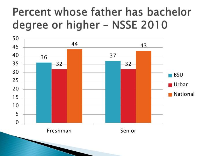 Percent whose father has bachelor degree or higher – NSSE 2010