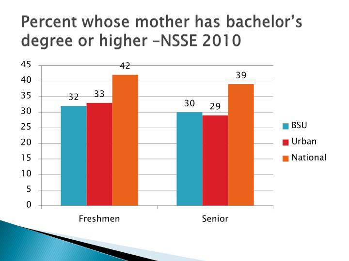 Percent whose mother has bachelor's degree or higher –NSSE 2010