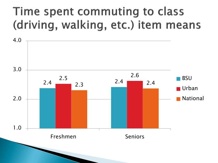 Time spent commuting to class (driving, walking, etc.) item means
