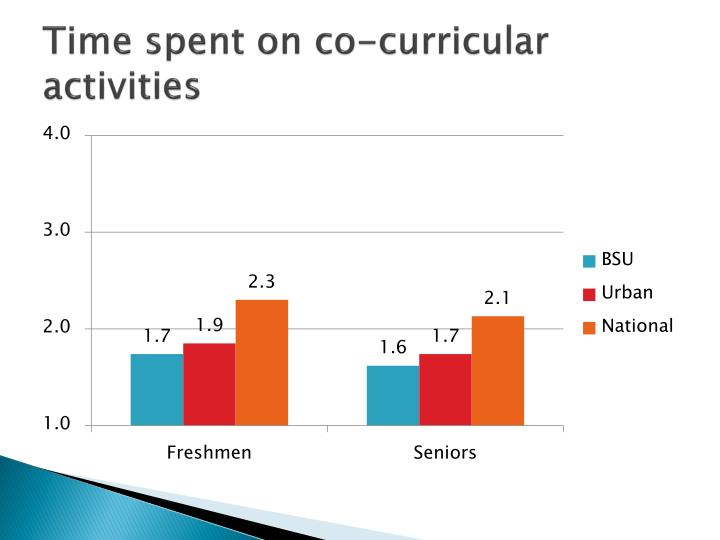 Time spent on co-curricular activities