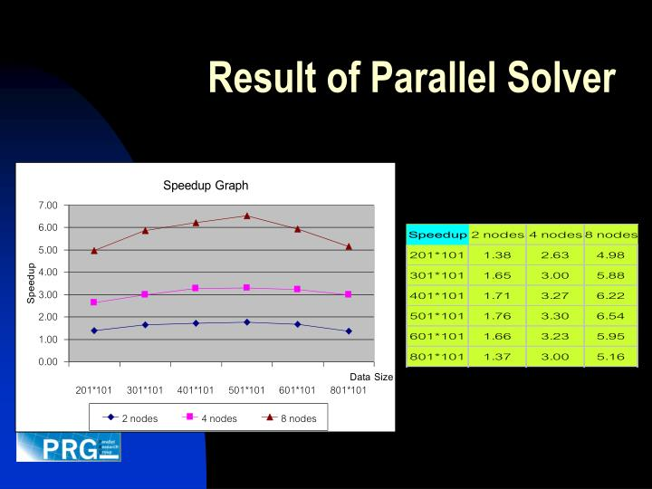 Result of Parallel Solver