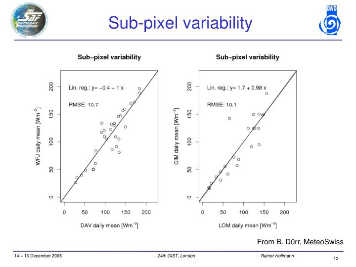 Sub-pixel variability