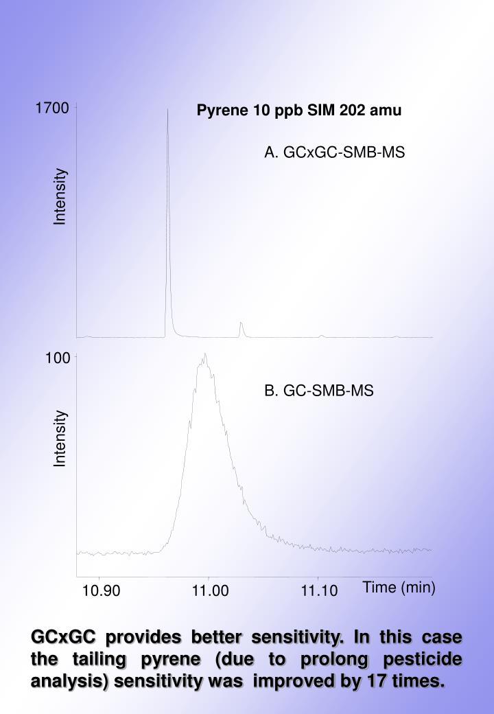 Pyrene 10 ppb SIM 202 amu