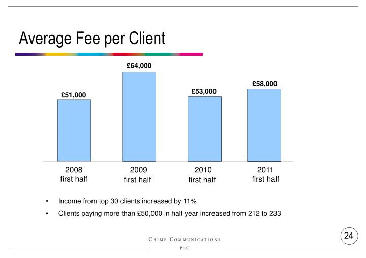 Average Fee per Client