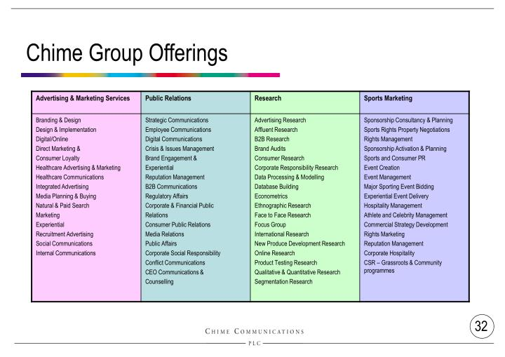 Chime Group Offerings