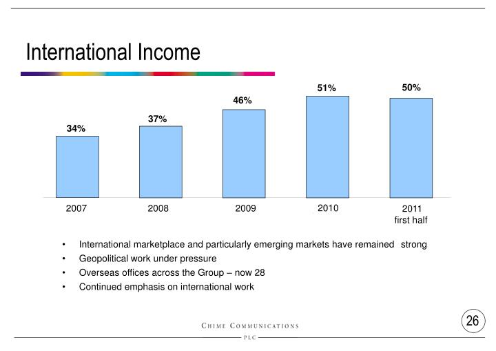 International Income