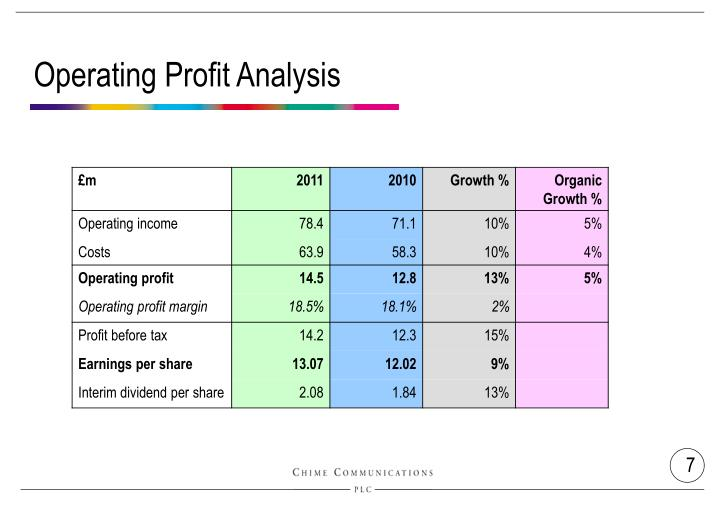 Operating Profit Analysis