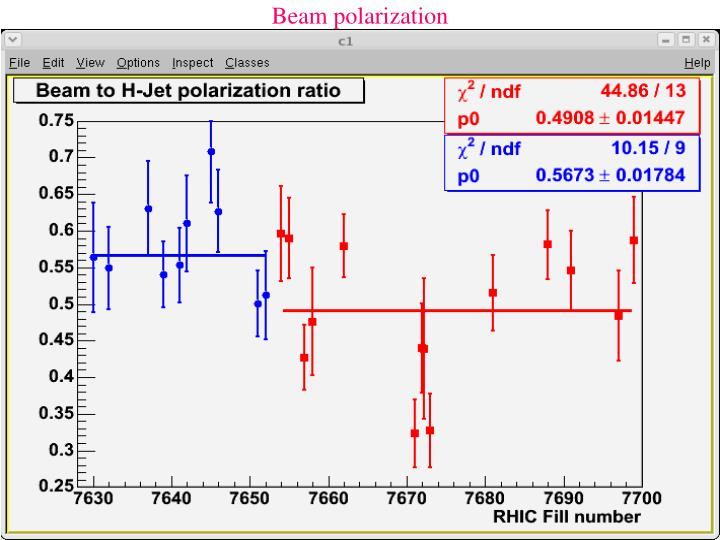Beam polarization