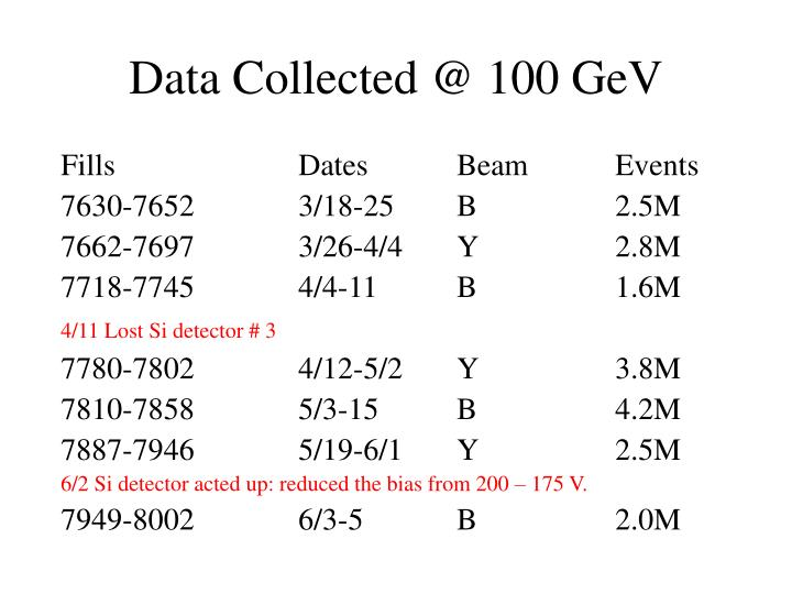 Data Collected @ 100 GeV