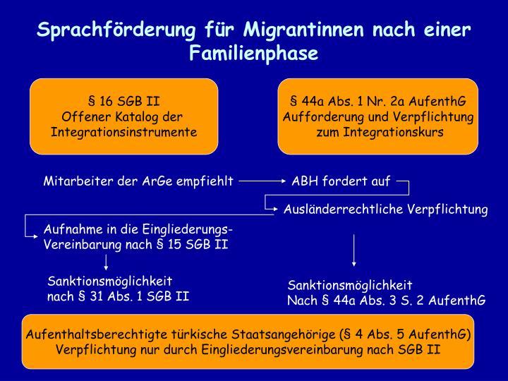 Sprachförderung für Migrantinnen nach einer Familienphase