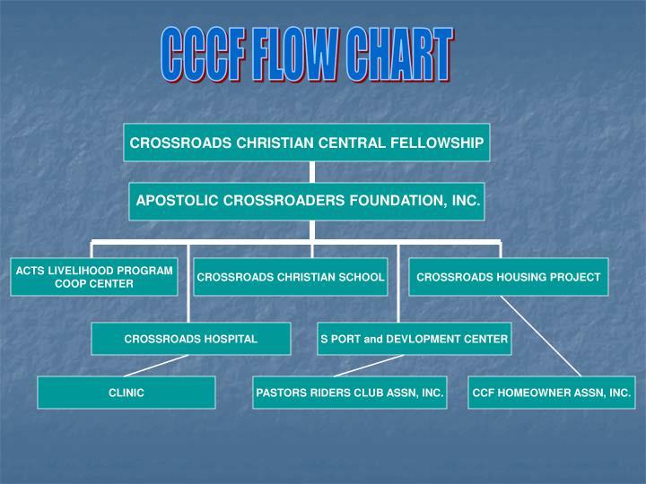 CCCF FLOW CHART