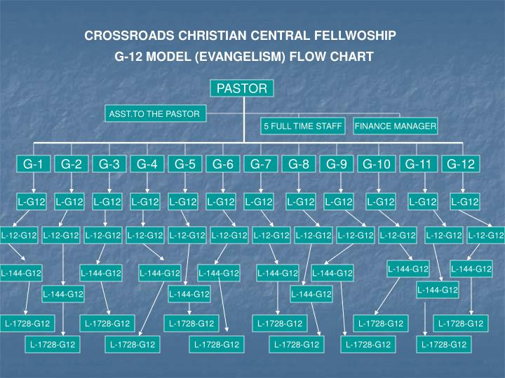 CROSSROADS CHRISTIAN CENTRAL FELLWOSHIP