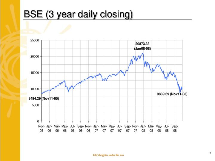 BSE (3 year daily closing)