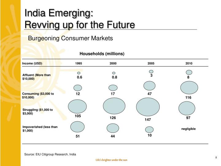 India Emerging: