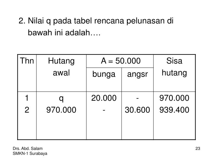 2. Nilai q pada tabel rencana pelunasan di