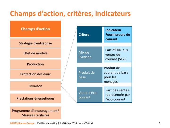 Champs d'action, critères, indicateurs