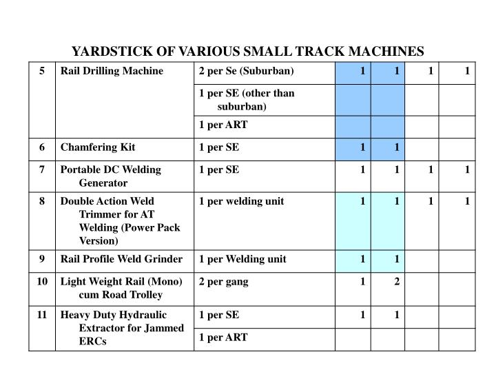 YARDSTICK OF VARIOUS SMALL TRACK MACHINES