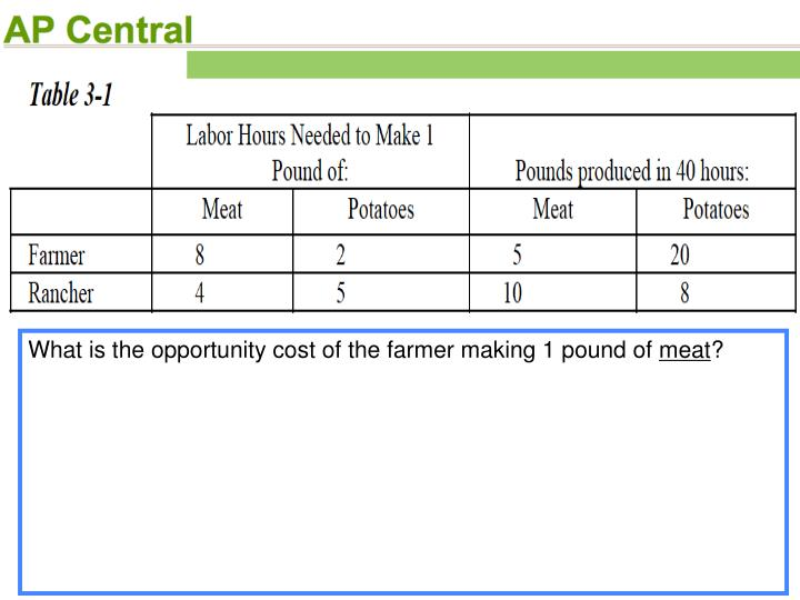 What is the opportunity cost of the farmer making 1 pound of