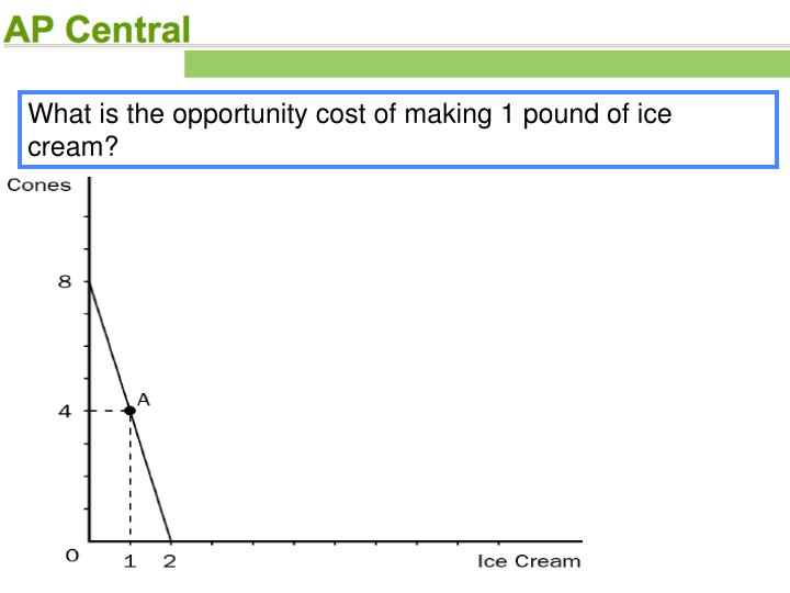 What is the opportunity cost of making 1 pound of ice cream?
