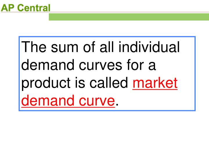The sum of all individual demand curves for a product is called