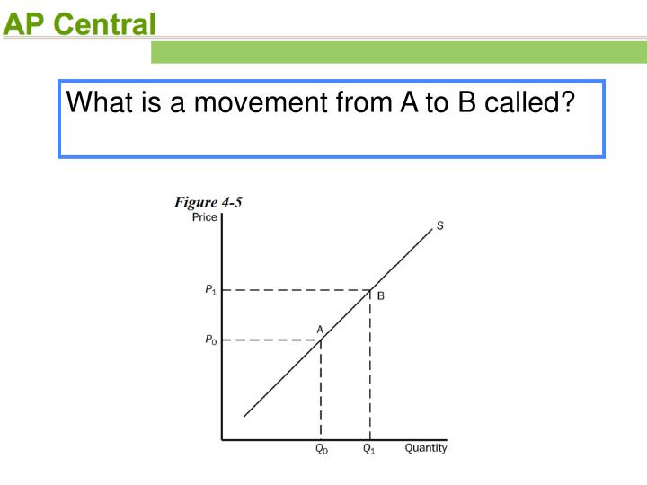 What is a movement from A to B called?