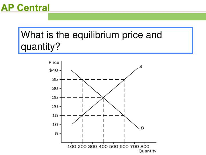 What is the equilibrium price and quantity?