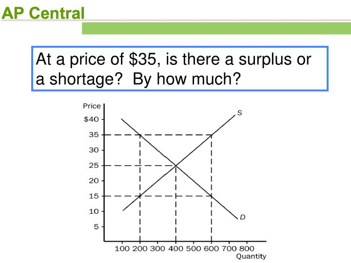 At a price of $35, is there a surplus or a shortage?  By how much?