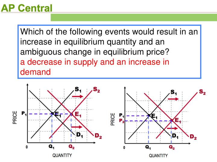 Which of the following events would result in an increase in equilibrium quantity and an ambiguous change in equilibrium price?
