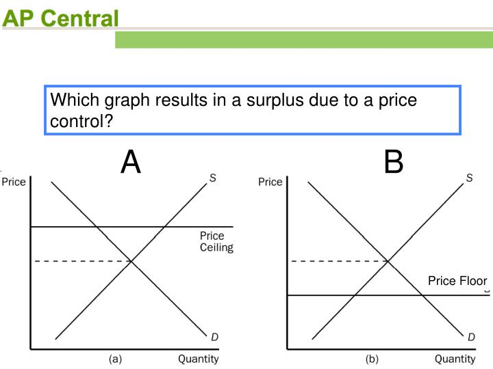 Which graph results in a surplus due to a price control?