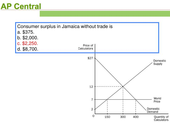 Consumer surplus in Jamaica without trade is